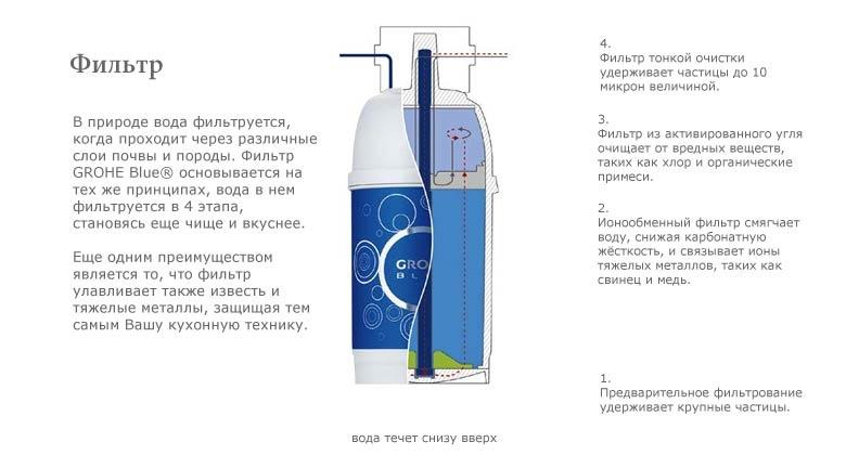 самый поздравления к подарку фильтр для воды конечно, настоящие русские